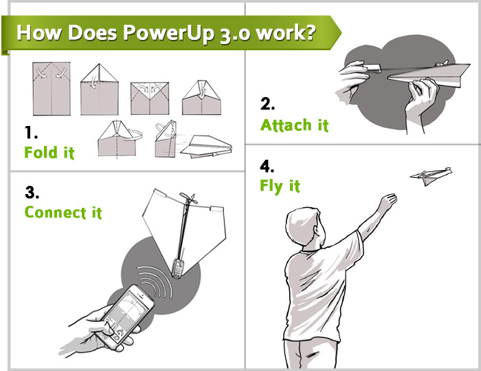 how powerup 3 works