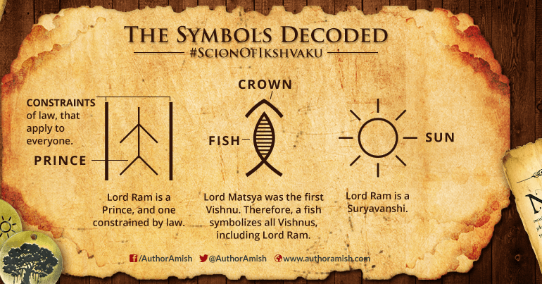 Symbol Decoded Scion Of Ikshvaku
