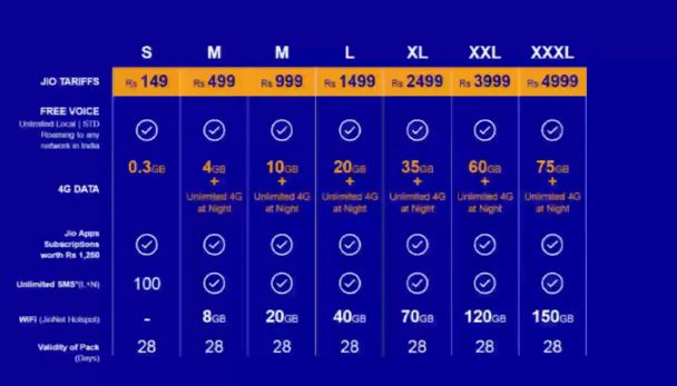 Reliance Jio tariff plans finally revealed